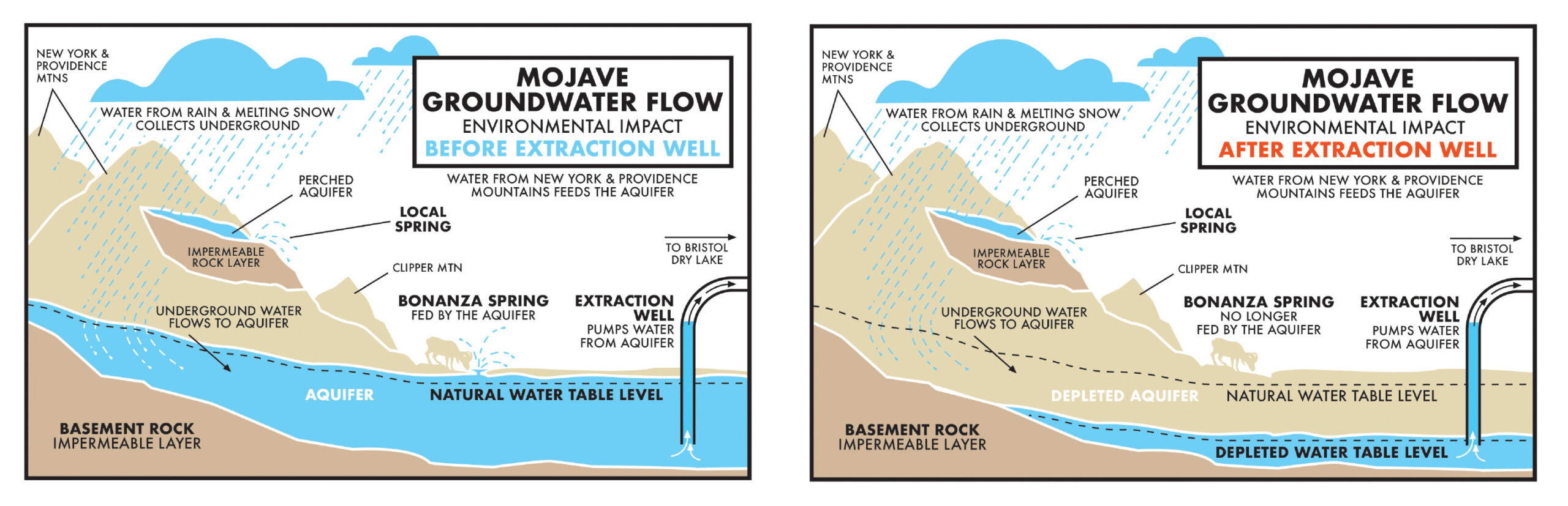 Subsurface Groundwater in the Fenner Basin. Illustration by MDLT.